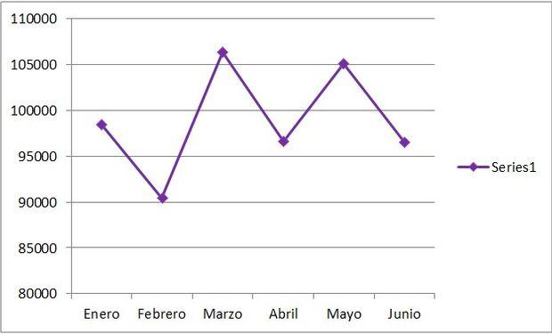 Variación de ingresos a Liniers durante el año 2016.