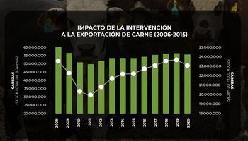 Carne: cómo se contrajo la ganadería argentina cuando se limitó la exportación