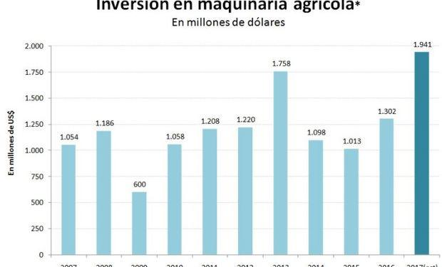 Fuente: Ieral en base a datos del Indec.