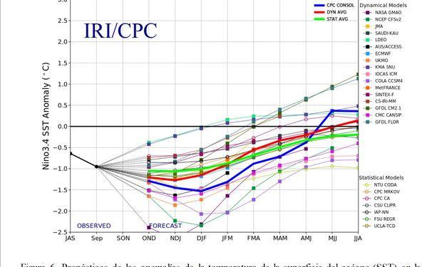 Clima: hay más de 80 % de probabilidades de que La Niña continúe hasta el primer trimestre de 2021
