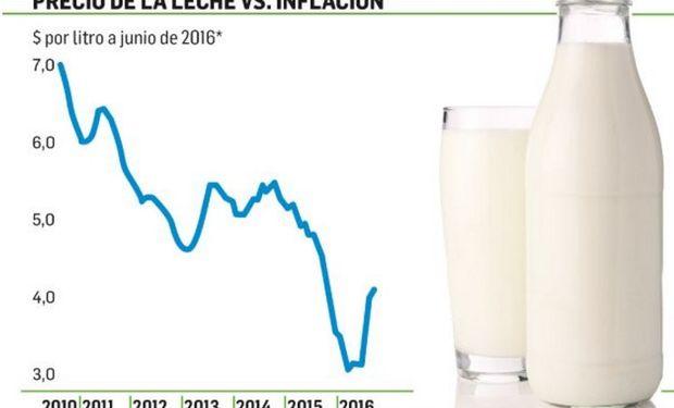 La lechería sigue cuesta abajo en la rodada.
