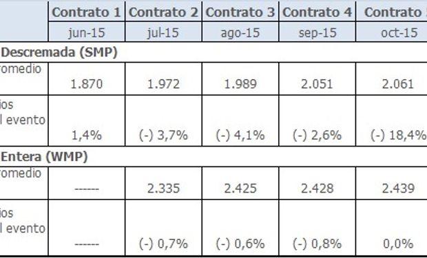 Valores de los contratos a futuro de las leches en polvo.