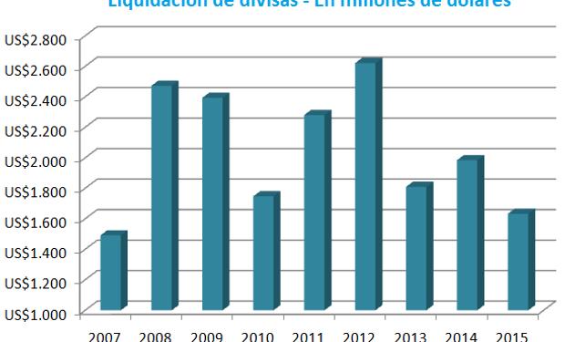 Para encontrar un acumulado menor en la liquidación durante las primeras siete semanas, hay que remontarse hasta el año 2007. Fuente: CIARA - CEC.