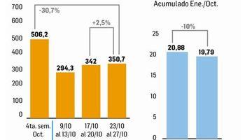 Liquidación de divisas agro: acumulado anual muestra caída del 10%