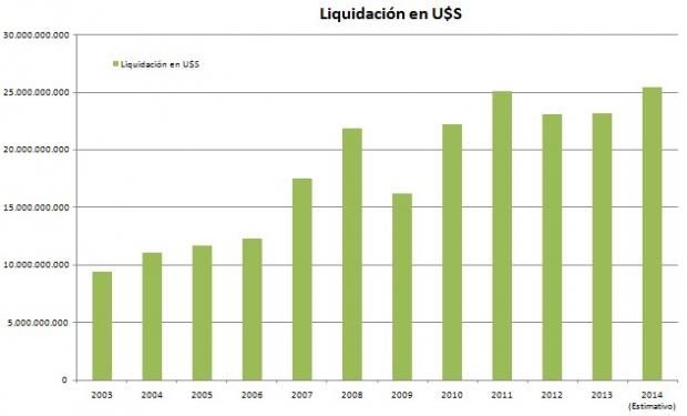 La liquidación de divisas de este año alcanzaría un récord histórico de U$S 25.500 millones.