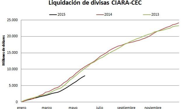 Fuente: fyo con datos de Ciara - Cec.