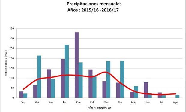 Comparación precipitaciones mensuales con media mensual histórica – Laboulaye. Fuente: Fiume