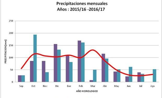 Comparación precipitaciones mensuales con media mensual histórica – Pehuajo. Fuente: Fiume