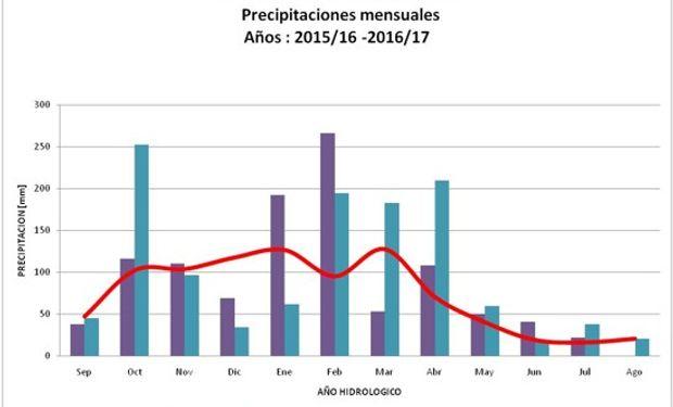 Comparación precipitaciones mensuales con media mensual histórica – General Pico. Fuente: Fiume