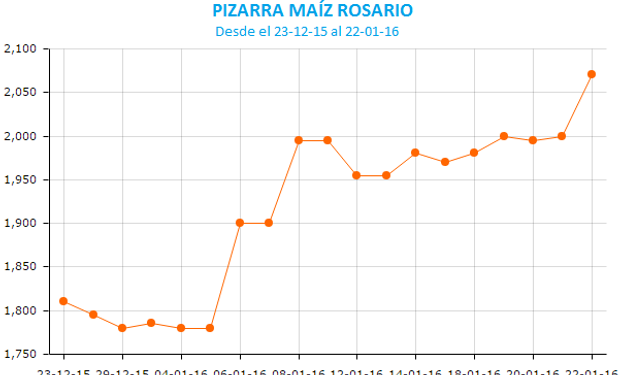 Último mes positivo para el maíz en Rosario.