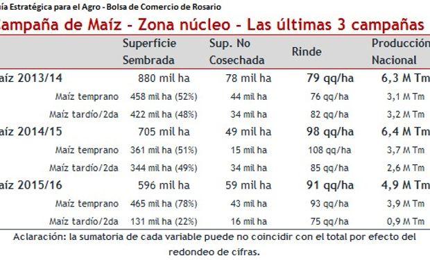 Fuente: Bolsa de Comercio de Rosario