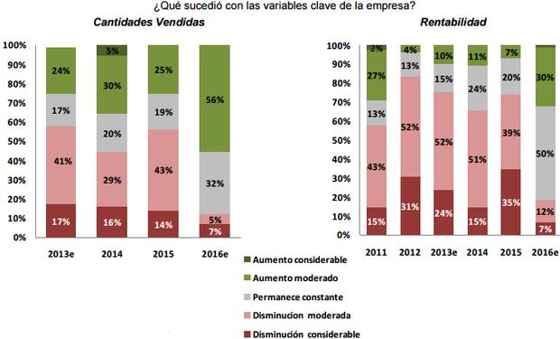 Percepciones sobre principales variables de las empresas de Maquinaria Agrícola y Agropartes en Córdoba. Fuente: IERAL.