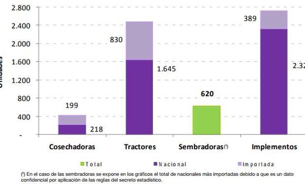 Venta de maquinaria agrícola nacional e importada, en unidades. Segundo trimestre de 2017.