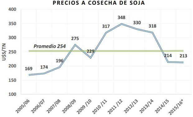 Precio futuro posición Mayo 2016. Fuente: BCCBA datos del Matba