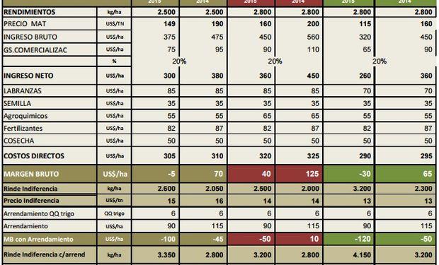 Fuente: Bolsa de Cereales y Productos de Bahía Blanca