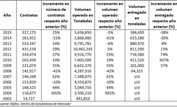 Derivados agropecuarios ROFEX.  Contratos y volúmenes operados. Periodo 2003 a 2015.