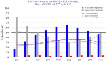 Advertencia de La Niña: qué chances hay para etapas claves de la soja y el maíz 2021/22