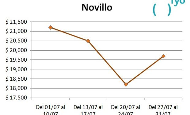 Mercado de Liniers. Valores promedio.