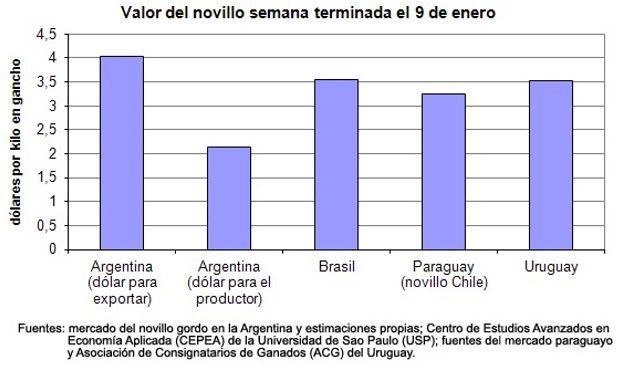 El novillo en el mercado brasileño continuó con los valores deflacionados más altos de los últimos 15 años y en el guaraní siguió impactado por las dificultades para exportar a Rusia.