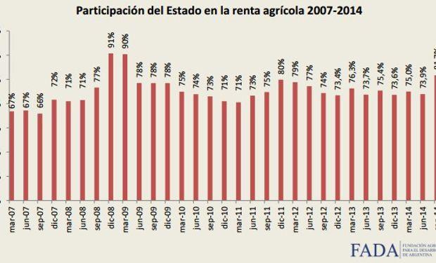 De acuerdo a un informe de FADA, la participación del Estado en la renta agrícola es la mayor en 6 años.