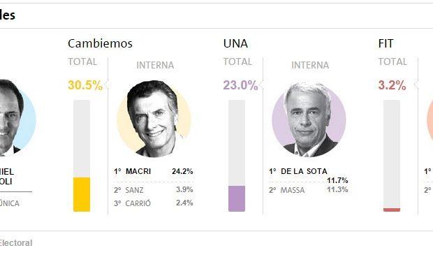 Resultados: FPV, Cambiemos, UNA, FIT. Fuente: Dirección Nacional Electoral.