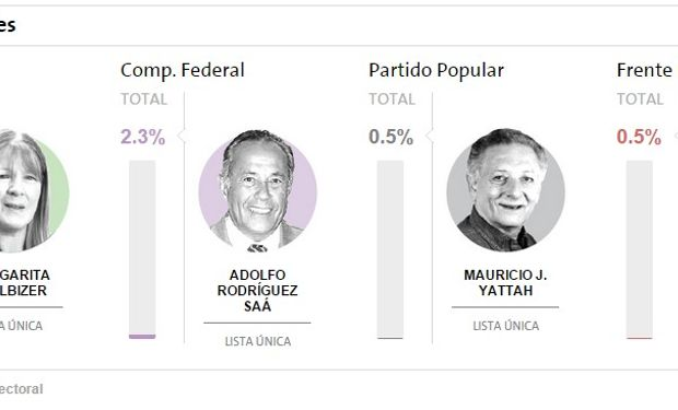 Resultados: Progresistas, Comp. Federal, Partido Popular, Frente Popular. Fuente: Dirección Nacional Electoral.