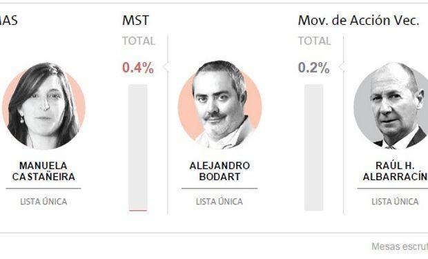 Resultados: Nuevo MAS, MST, Mov. de Acción VEC. Fuente: Dirección Nacional Electoral.