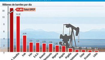 Regreso de Irán al mercado extenderá la era del petróleo barato