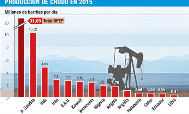 Amenazan para los precios del petroleo.