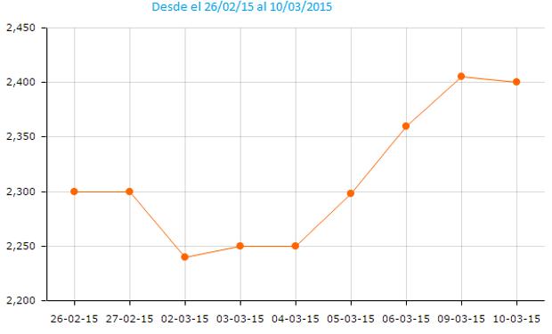 La soja disponible había logrado anotar algunas subas en las últimas jornadas, hoy dichos valores bajaron considerablemente.