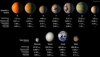Descubren siete planetas de tamaño similar a la tierra que podrían tener agua