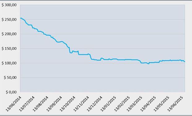 Evolución de la cotización argentina del trigo en los últimos doce meses (en dólares por tonelada). Precios cámara y estimativos de la Bolsa de Comercio de Rosario.