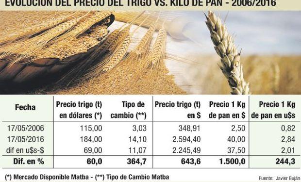 Trigo: incremento no explica la suba del pan.