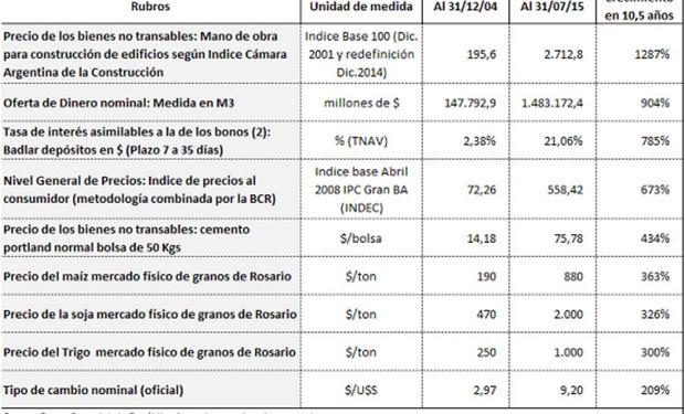 Comparación de precios relevantes para la economía. Fuente: BCR.