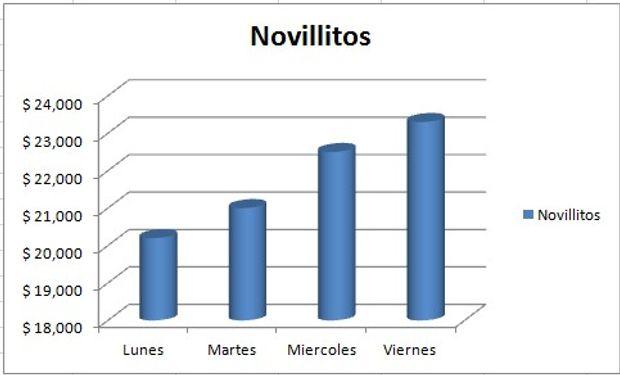 Evolución del precio de novillitos.