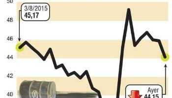 Petróleo se hundió 4% por más oferta y dudas sobre economía