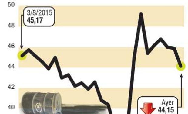 El petróleo referencial en Estados Unidos -WTI- perdió 1,79 dólares, o un 3,9%, a 44,15 dólares por barril, tras haber caído en la sesión del martes.