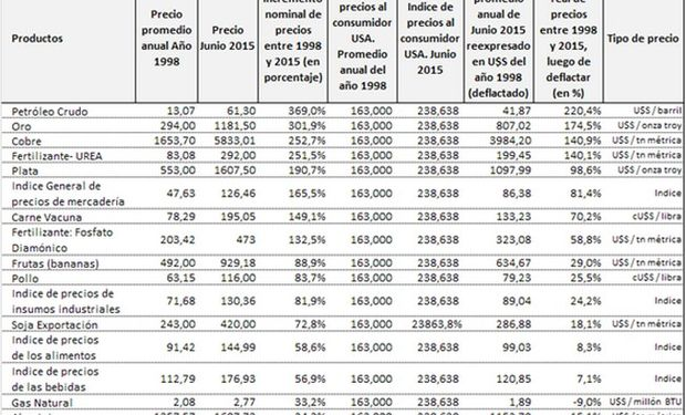 Comparación del precio promedio anual de exportación de poroto de soja con otros insumos, productos e índices relevantes para la economía mundial. (Año 1998 vs Junio 2015). Fuente: BCR