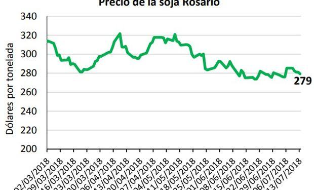Los precios en el mercado local también sintieron el impacto del contexto externo, con una caída de 13% desde mediados de mayo