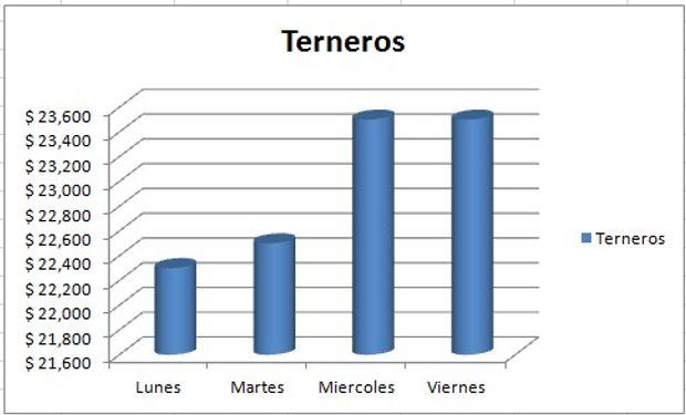 Evolución del precio de terneros.
