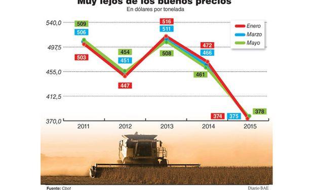 Los 108 millones de toneladas que está volcando Estados Unidos al mercado, le ponen un techo al precio.