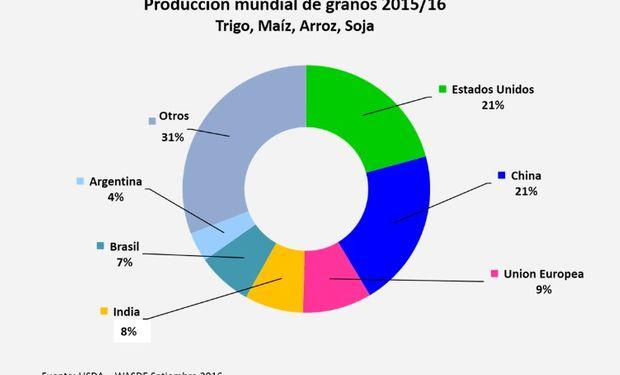 Principales jugadores de la producción global de granos.