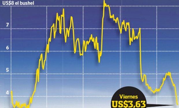 Los precios aterrizaron en su nivel más bajo de los últimos cuatro años, en una tendencia bajista que no termina de definir un potencial de recuperación significativo. Fuente: WSJ
