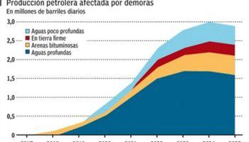 Por la caída del crudo, pocos mega proyectos petroleros seguirán en pie