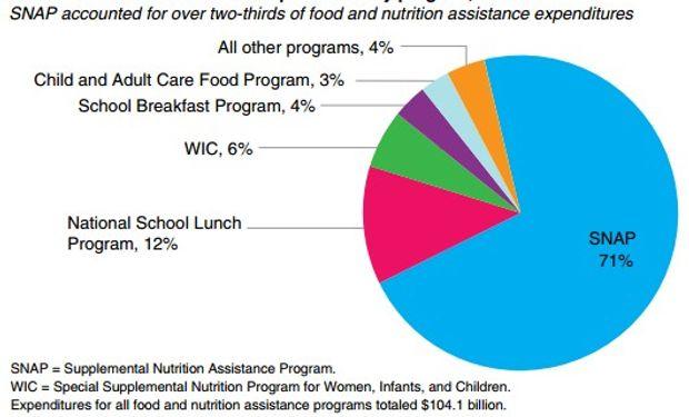 Datos oficiales del USDA.