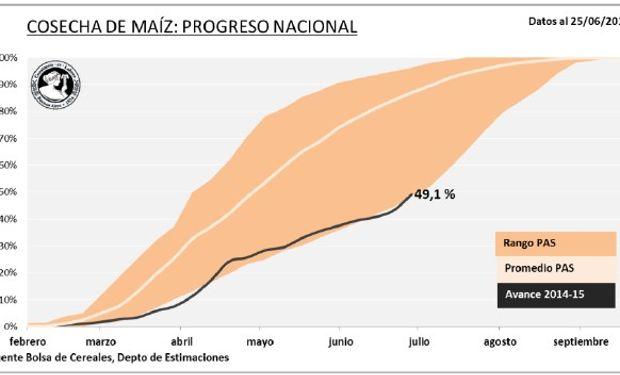 Cosecha de maíz: progreso nacional. Fuente: BCBA.