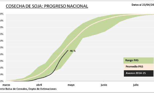 Progreso Nacional de cosecha de soja. Datos al: 23/04/2015. Fuente: BCBA.