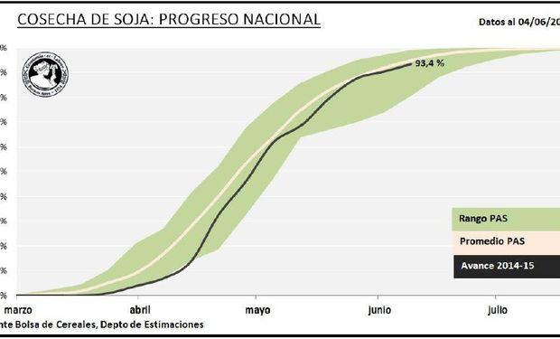 Progreso nacional de cosecha de soja. Fuente: BCBA.