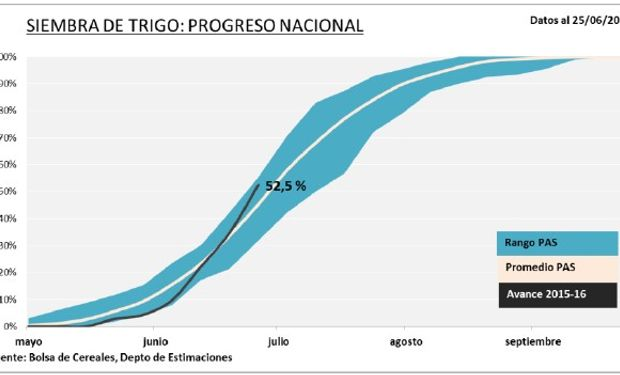 Siembra de trigo: progreso nacional. Fuente: BCBA.