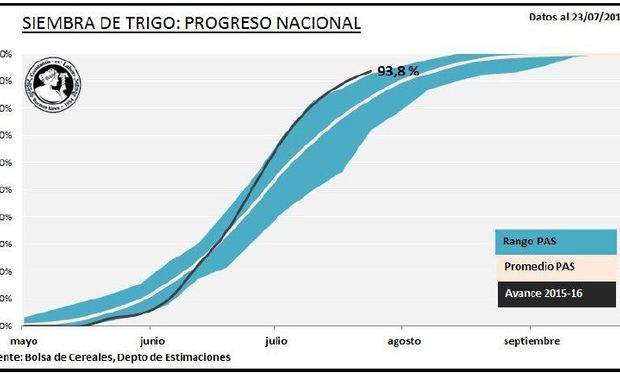 Progreso Nacional de la siembra de trigo. Fuente: BCBA.